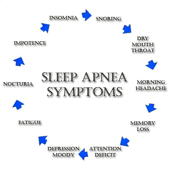 Συμπτώματα Υπνικής Άπνοιας